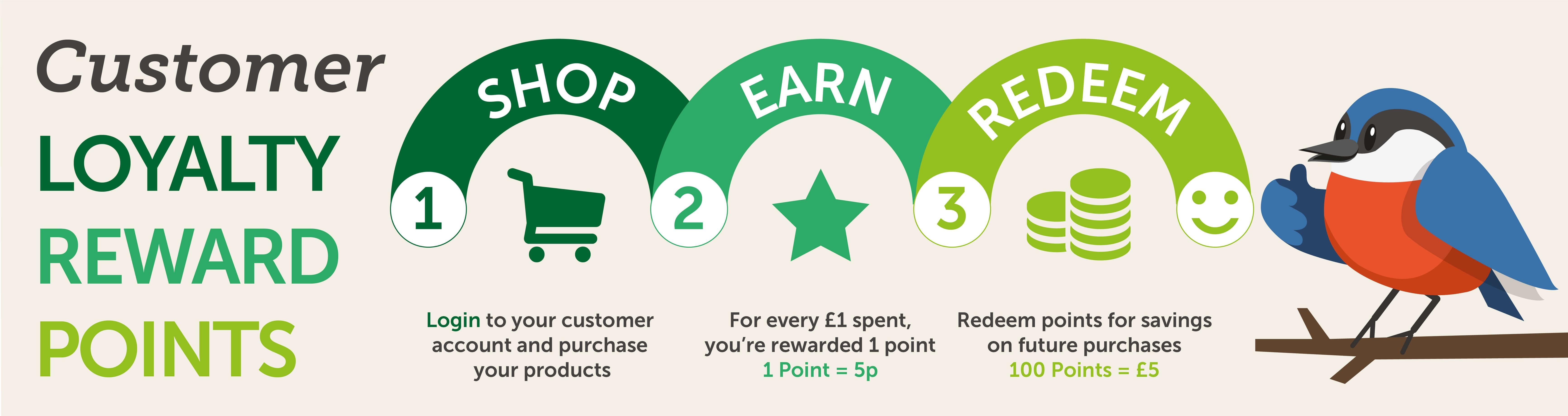 GardenBird Reward Points Scheme